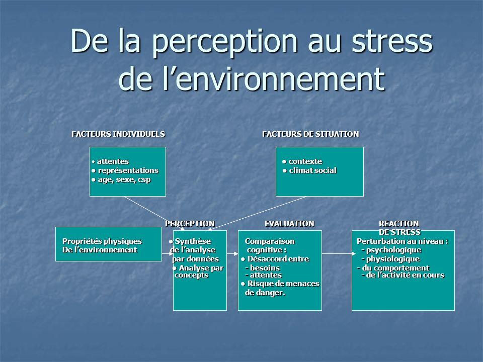 De la perception au stress de l'environnement