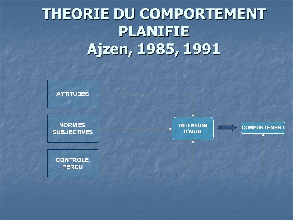 THEORIE DU COMPORTEMENT PLANIFIE Ajzen, 1985, 1991