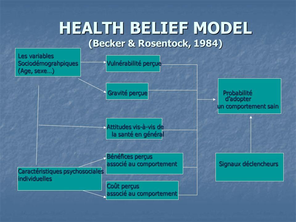 HEALTH BELIEF MODEL (Becker & Rosentock, 1984)