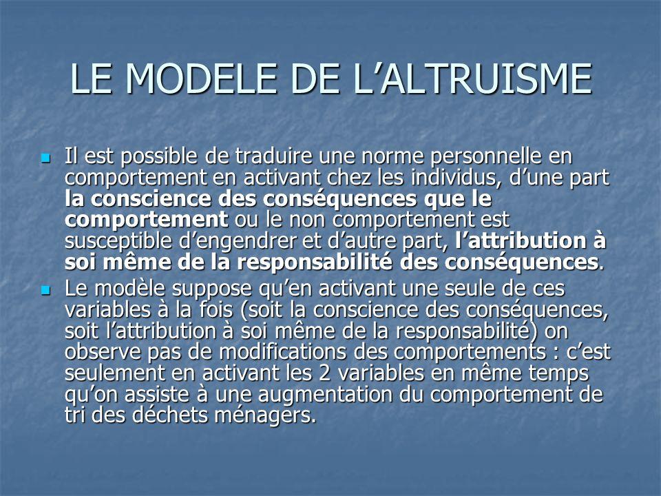 LE MODELE DE L'ALTRUISME