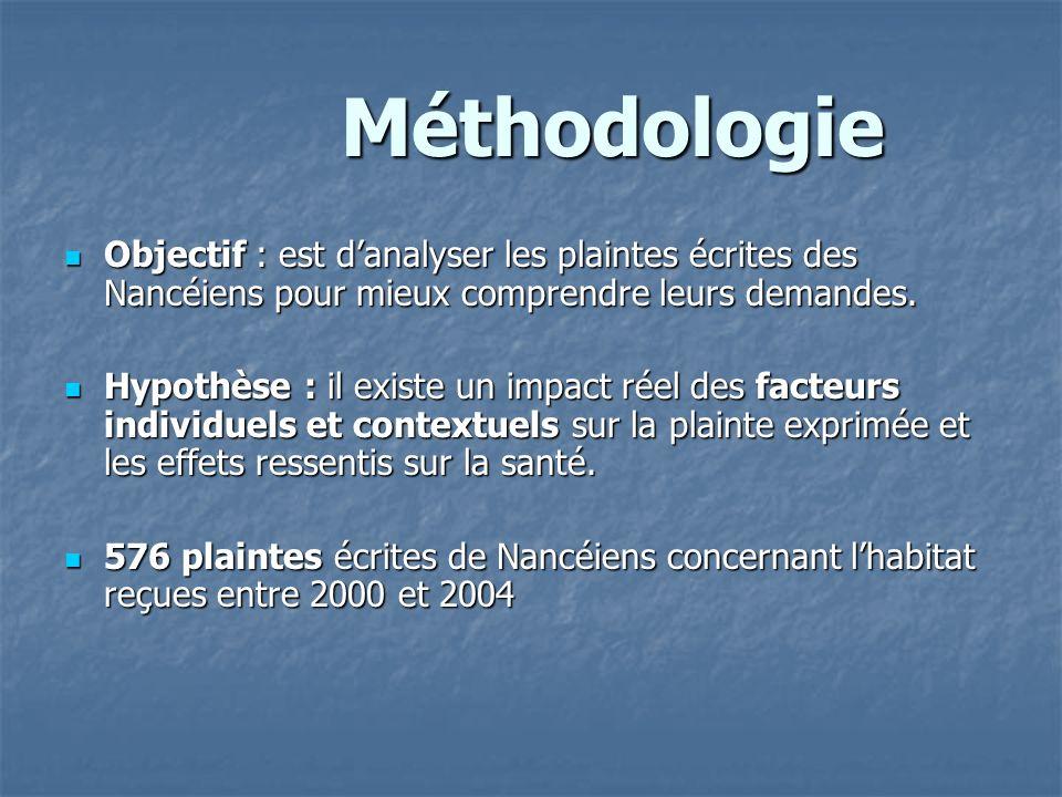 Méthodologie Objectif : est d'analyser les plaintes écrites des Nancéiens pour mieux comprendre leurs demandes.