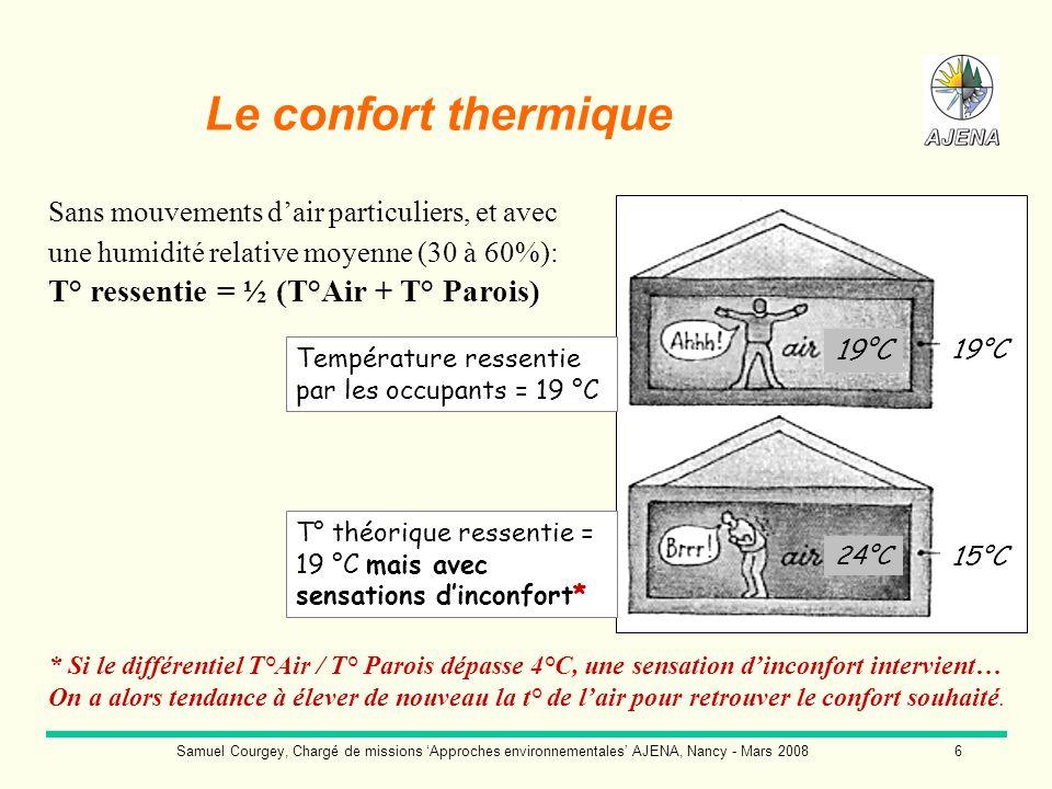 Le confort thermiqueSans mouvements d'air particuliers, et avec une humidité relative moyenne (30 à 60%): T° ressentie = ½ (T°Air + T° Parois)