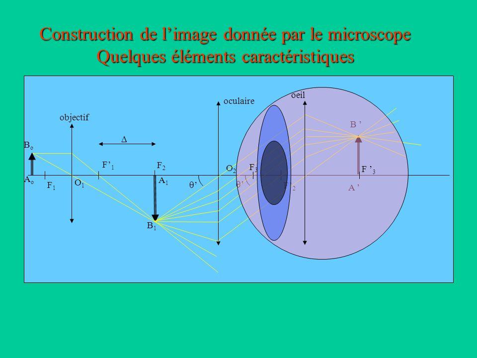 Construction de l'image donnée par le microscope Quelques éléments caractéristiques
