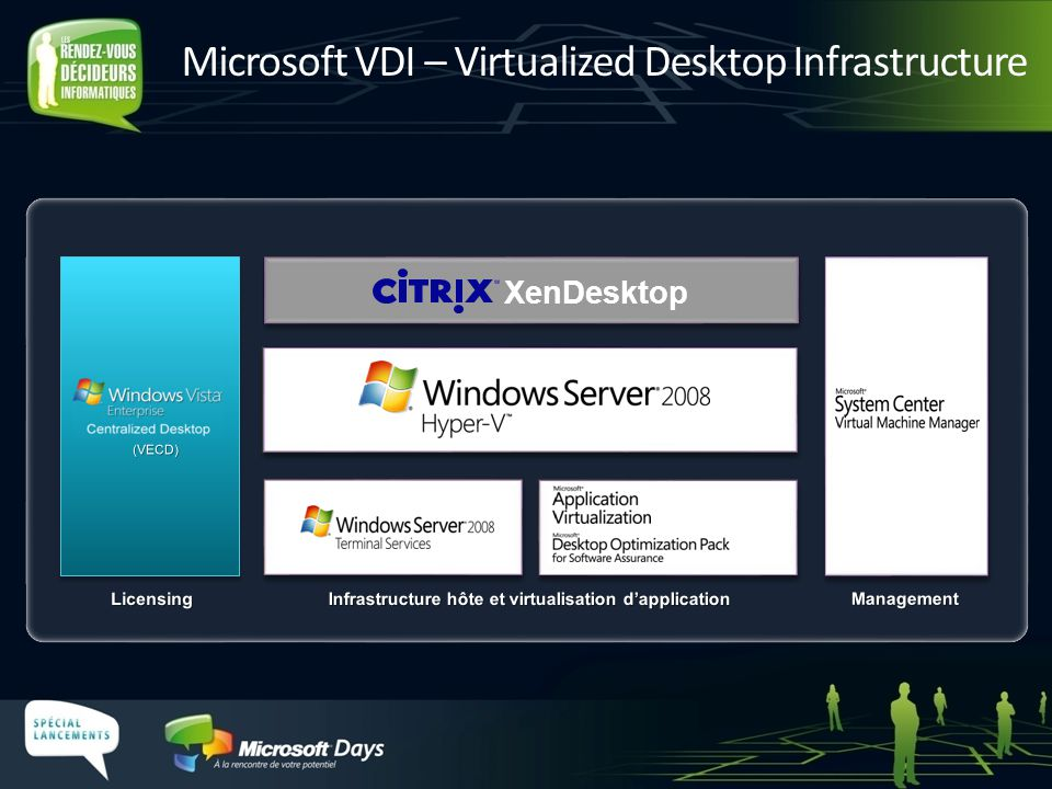 Microsoft VDI – Virtualized Desktop Infrastructure