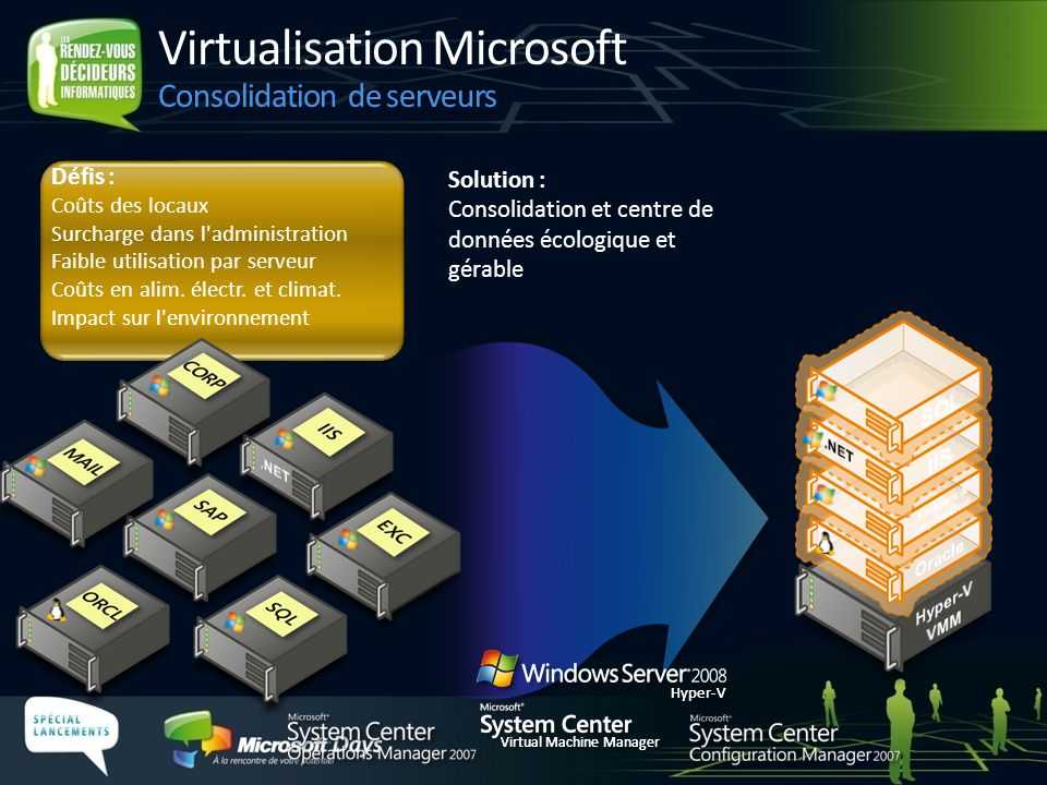 Virtualisation Microsoft Consolidation de serveurs