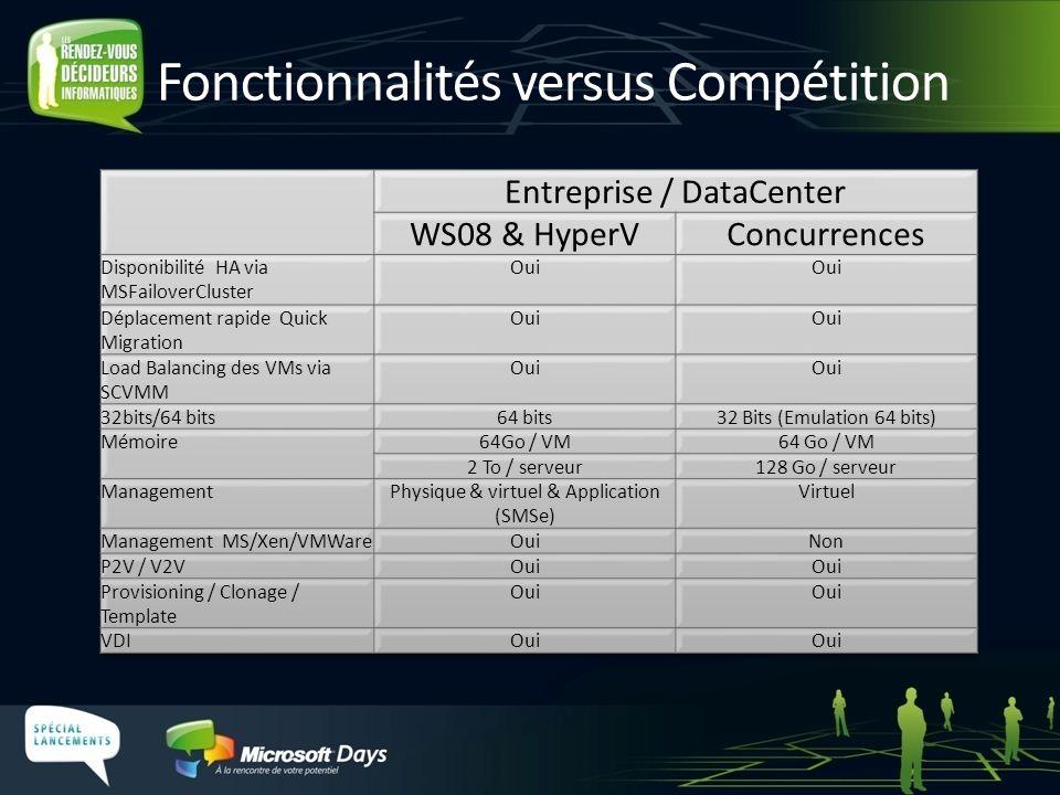 Fonctionnalités versus Compétition