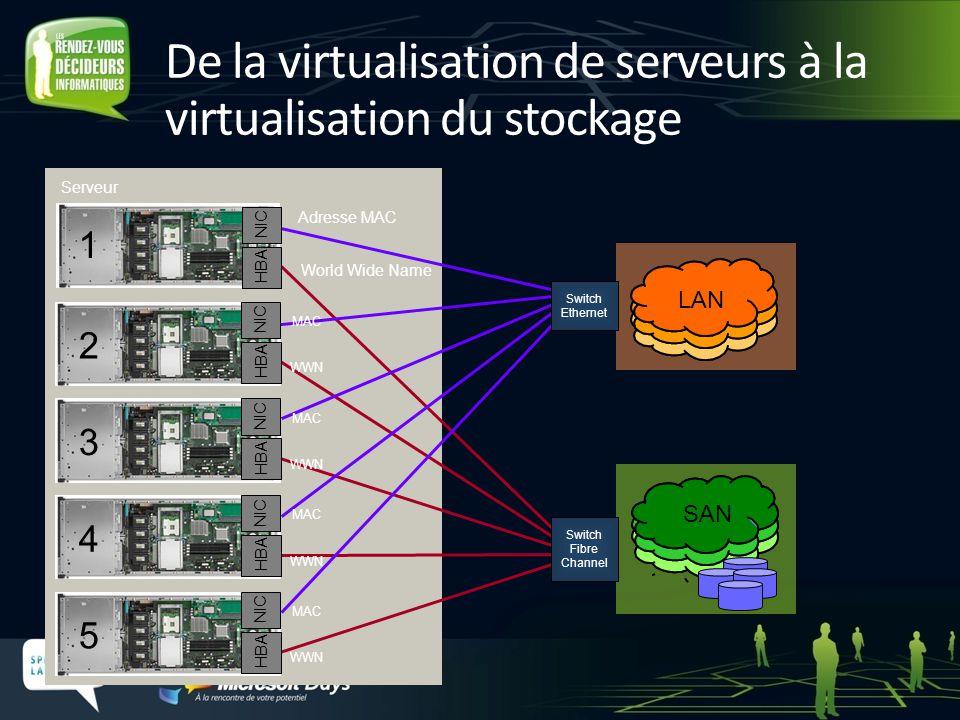 De la virtualisation de serveurs à la virtualisation du stockage