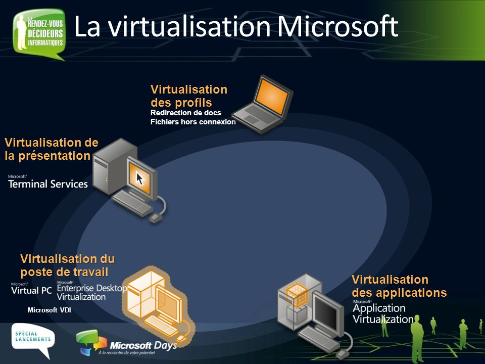 La virtualisation Microsoft