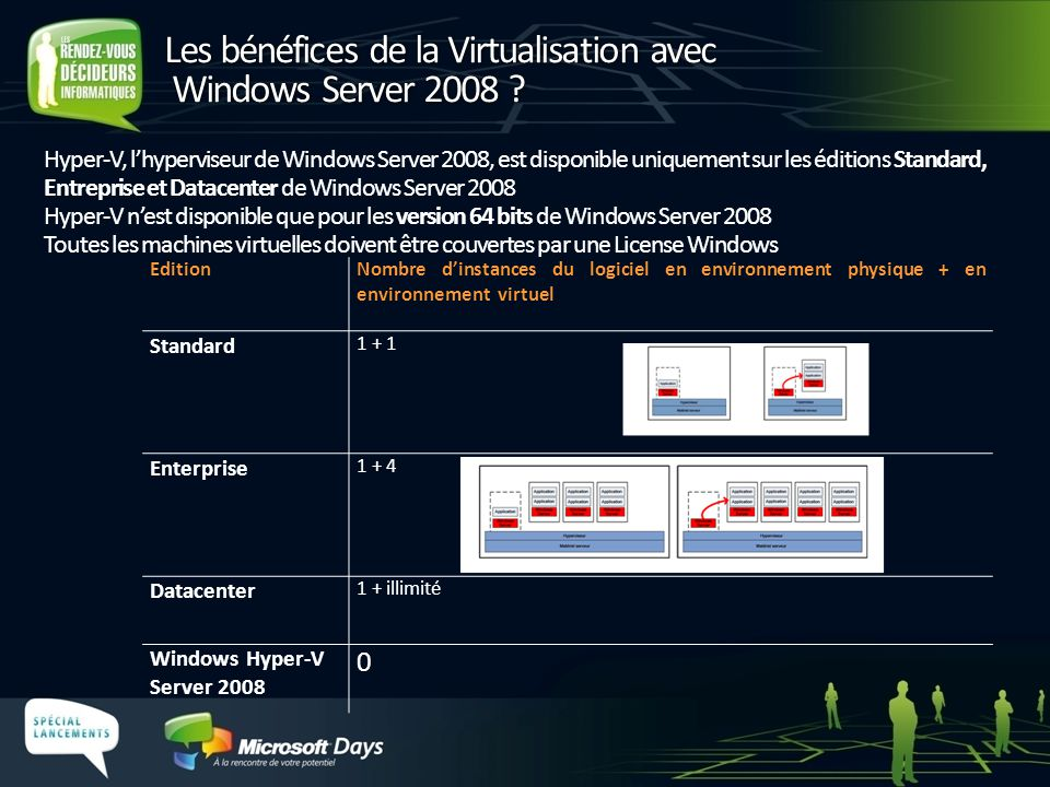 Les bénéfices de la Virtualisation avec Windows Server 2008