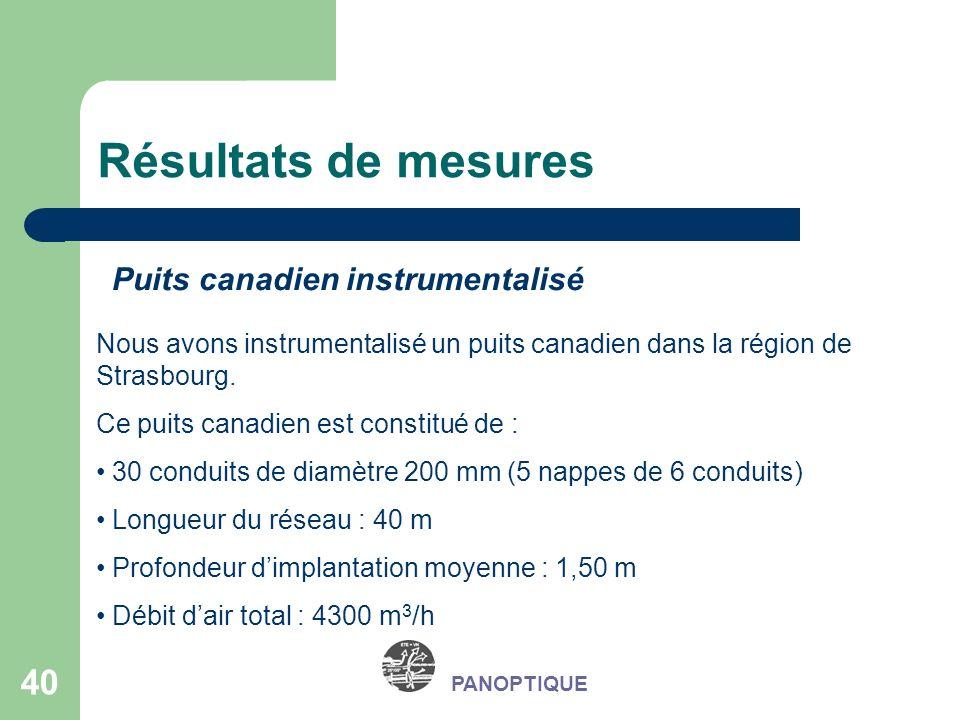 Résultats de mesures Puits canadien instrumentalisé