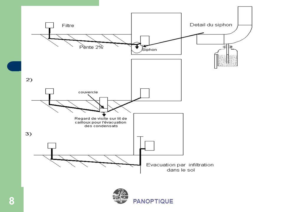 Principe Une évacuation des condensats PANOPTIQUE