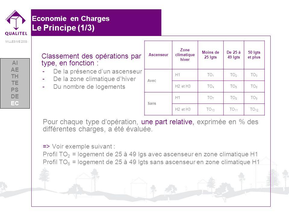 Economie en Charges Le Principe (1/3)