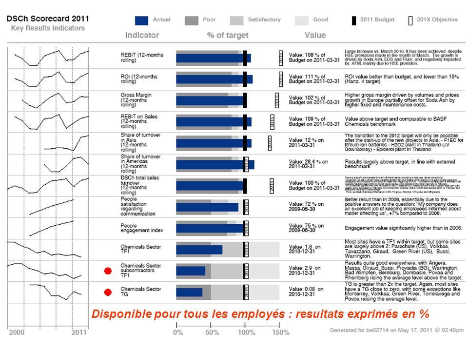 Disponible pour tous les employés : resultats exprimés en %