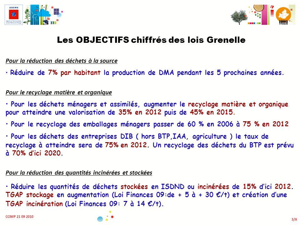 Les OBJECTIFS chiffrés des lois Grenelle