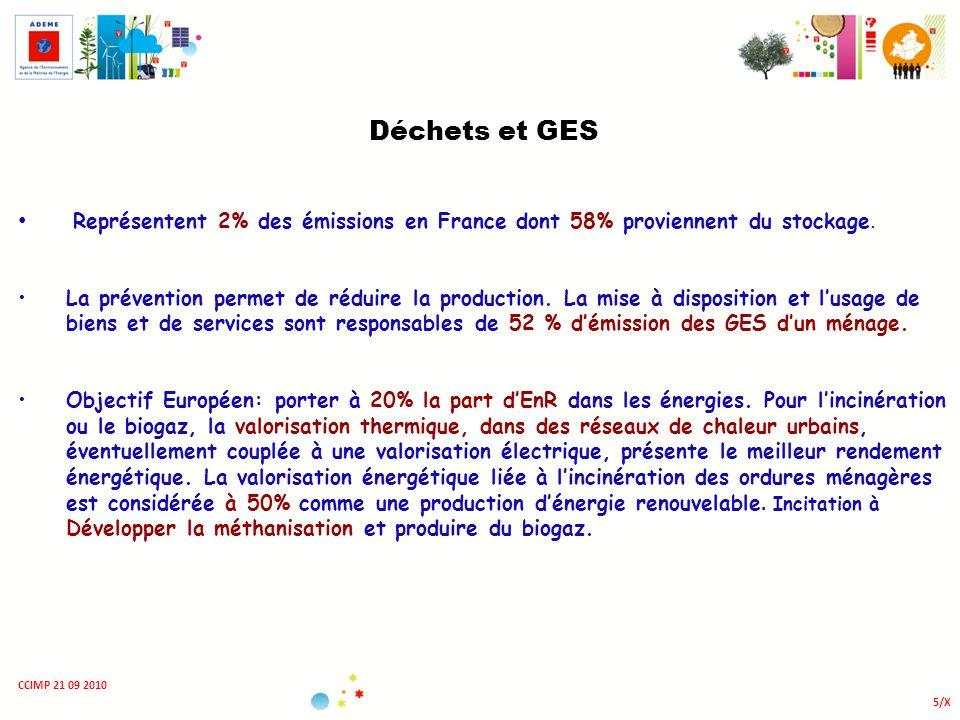 Déchets et GES Représentent 2% des émissions en France dont 58% proviennent du stockage.