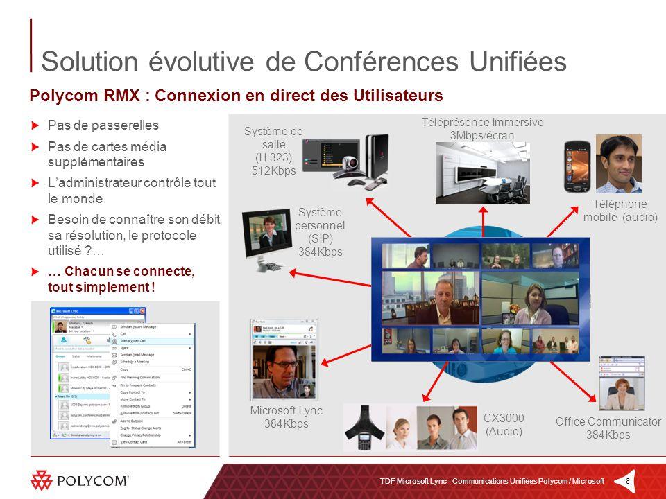 Solution évolutive de Conférences Unifiées
