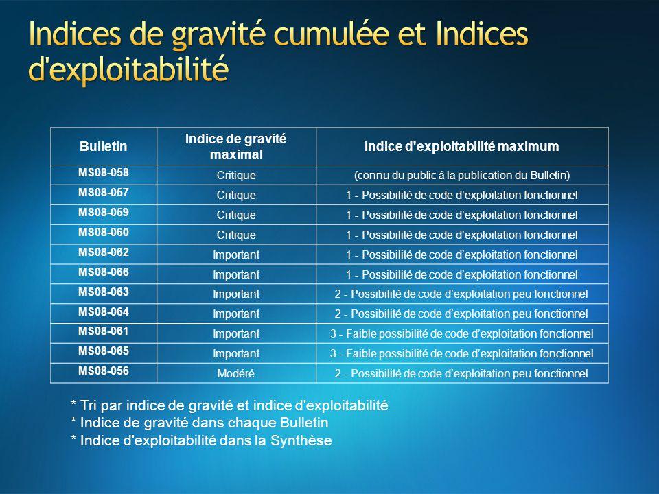 Indices de gravité cumulée et Indices d exploitabilité