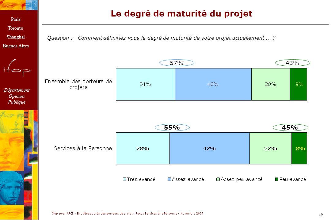 Le degré de maturité du projet