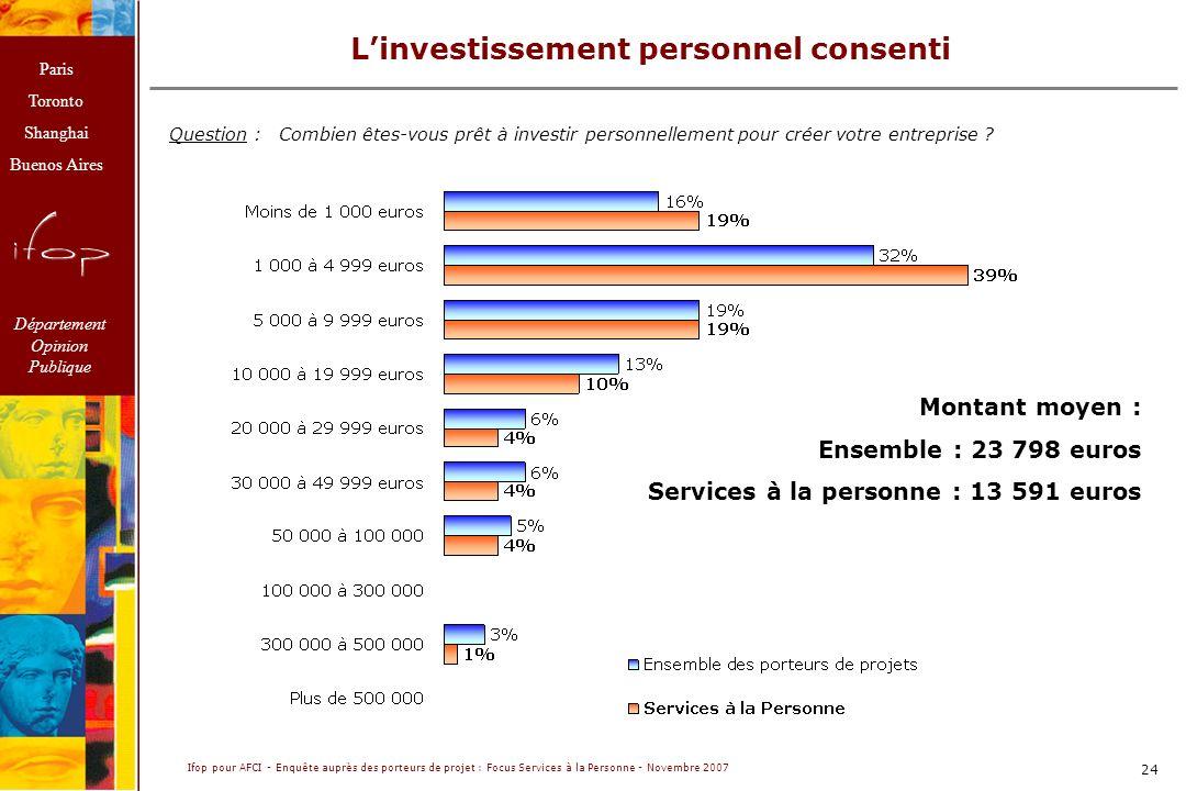L'investissement personnel consenti