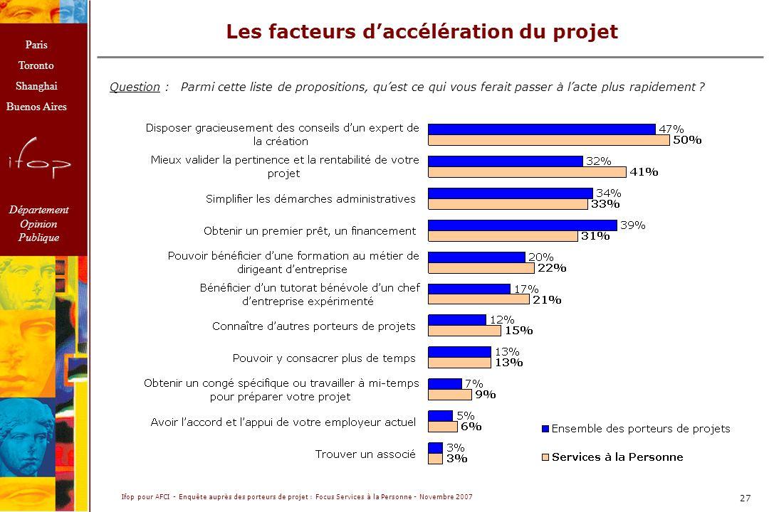 Les facteurs d'accélération du projet