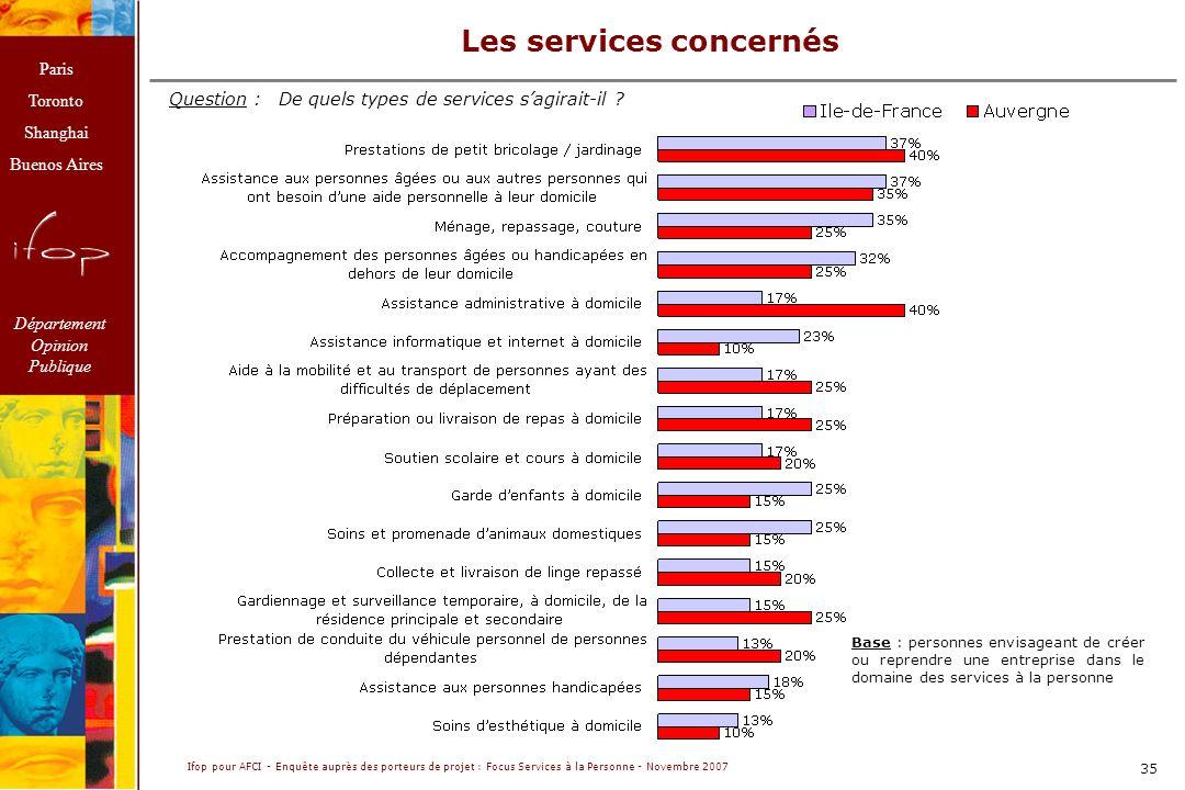 Les services concernés