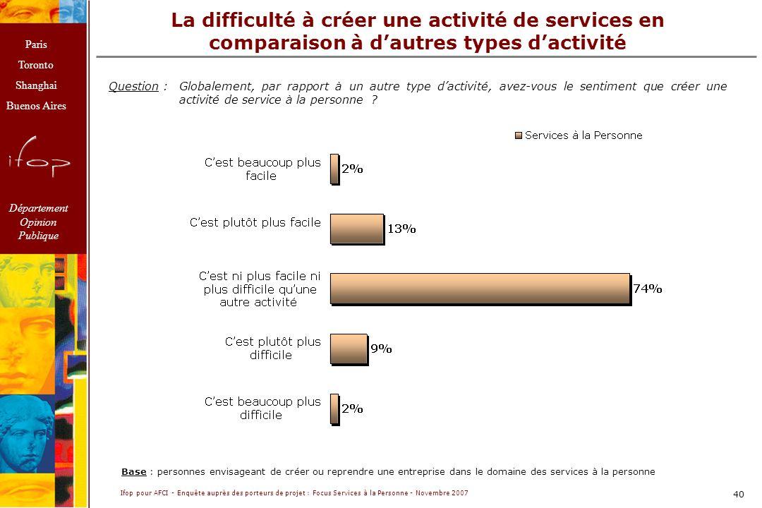 La difficulté à créer une activité de services en comparaison à d'autres types d'activité