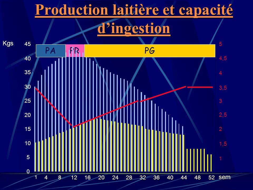 Production laitière et capacité d'ingestion