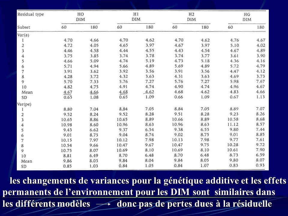 les changements de variances pour la génétique additive et les effets