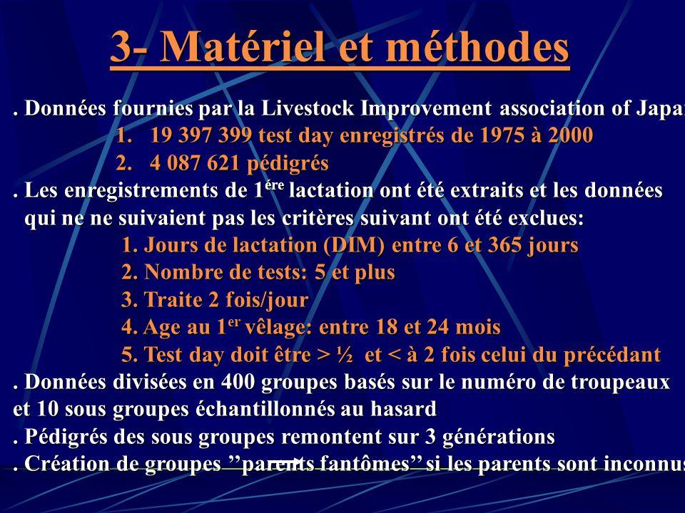 3- Matériel et méthodes . Données fournies par la Livestock Improvement association of Japan: 1. 19 397 399 test day enregistrés de 1975 à 2000.
