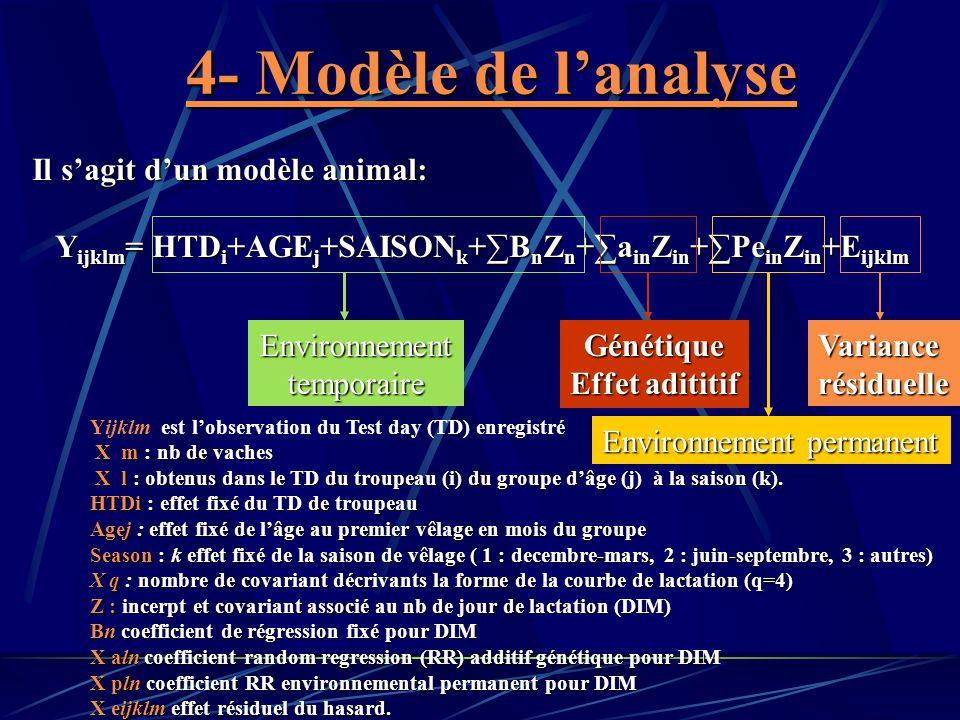 4- Modèle de l'analyse Il s'agit d'un modèle animal: