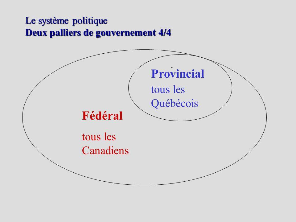Le système politique Deux palliers de gouvernement 4/4