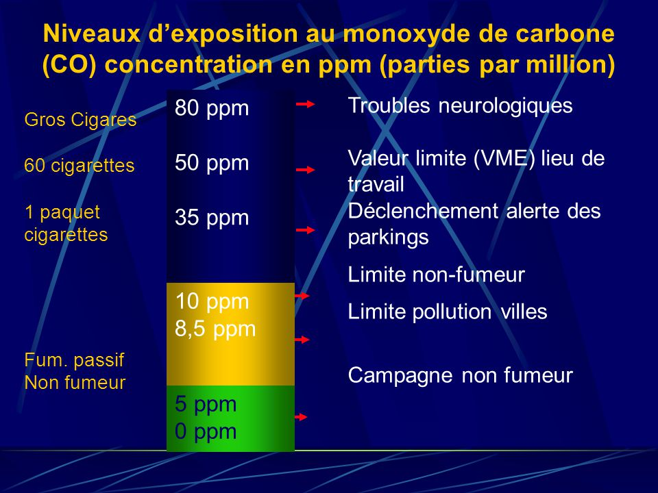 Niveaux d'exposition au monoxyde de carbone (CO) concentration en ppm (parties par million)