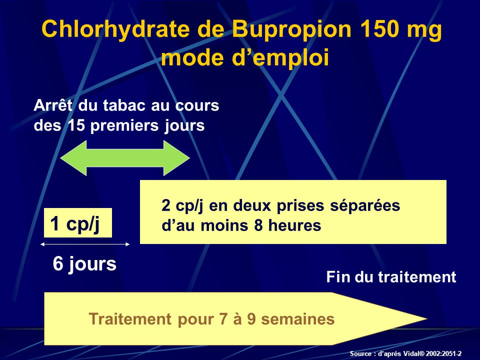 Chlorhydrate de Bupropion 150 mg mode d'emploi
