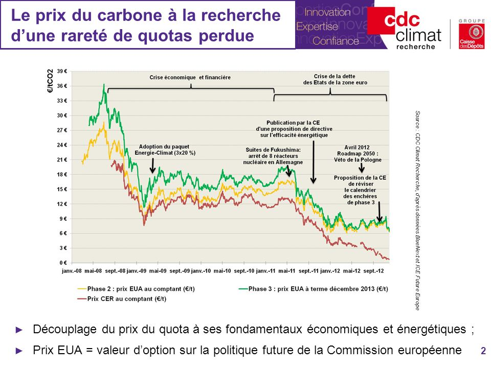Le prix du carbone à la recherche d'une rareté de quotas perdue