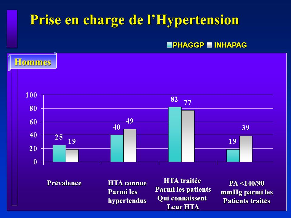Prise en charge de l'Hypertension
