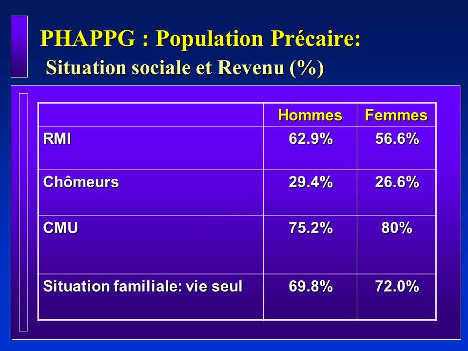 PHAPPG : Population Précaire: Situation sociale et Revenu (%)