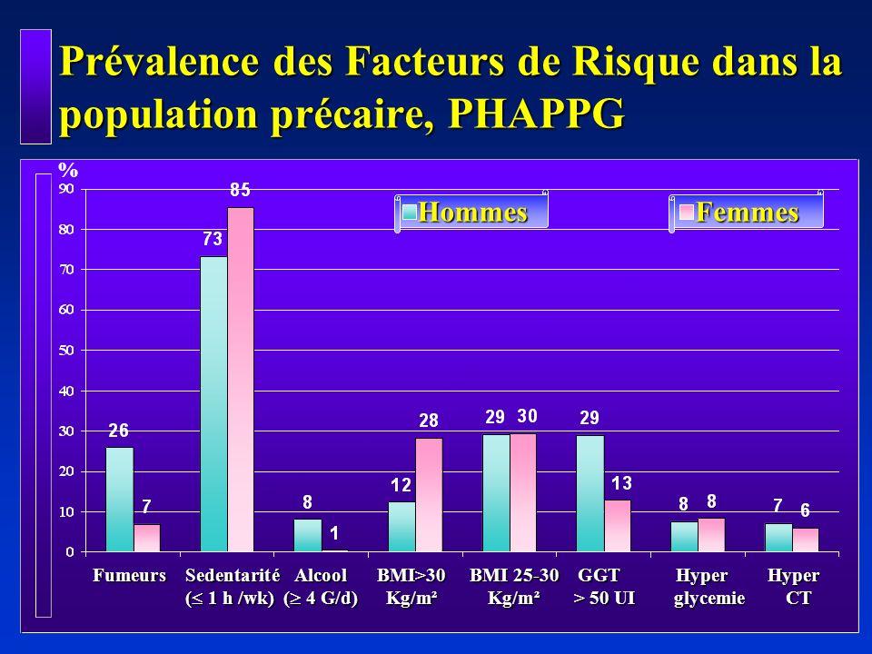 Prévalence des Facteurs de Risque dans la population précaire, PHAPPG