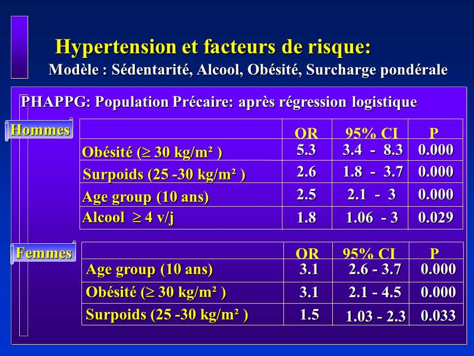 Hypertension et facteurs de risque: Modèle : Sédentarité, Alcool, Obésité, Surcharge pondérale