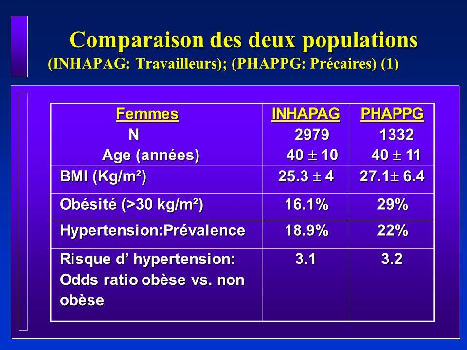 Comparaison des deux populations (INHAPAG: Travailleurs); (PHAPPG: Précaires) (1)