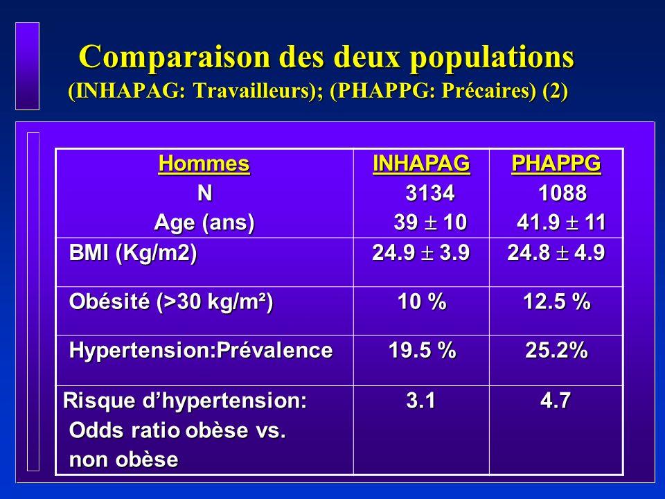 Comparaison des deux populations (INHAPAG: Travailleurs); (PHAPPG: Précaires) (2)