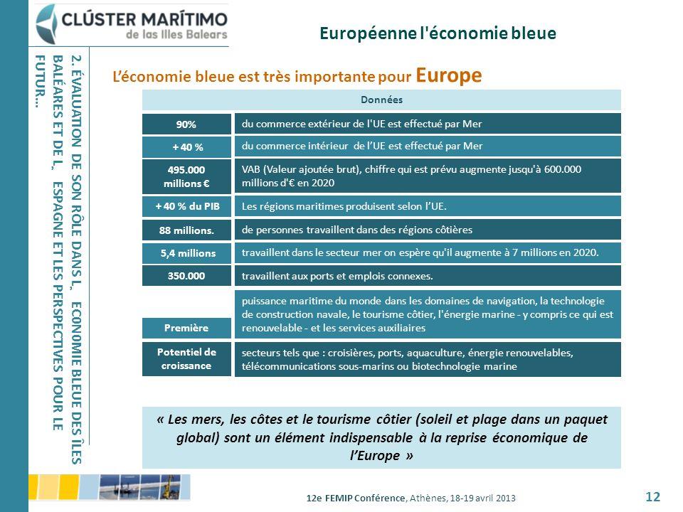 Européenne l économie bleue Potentiel de croissance