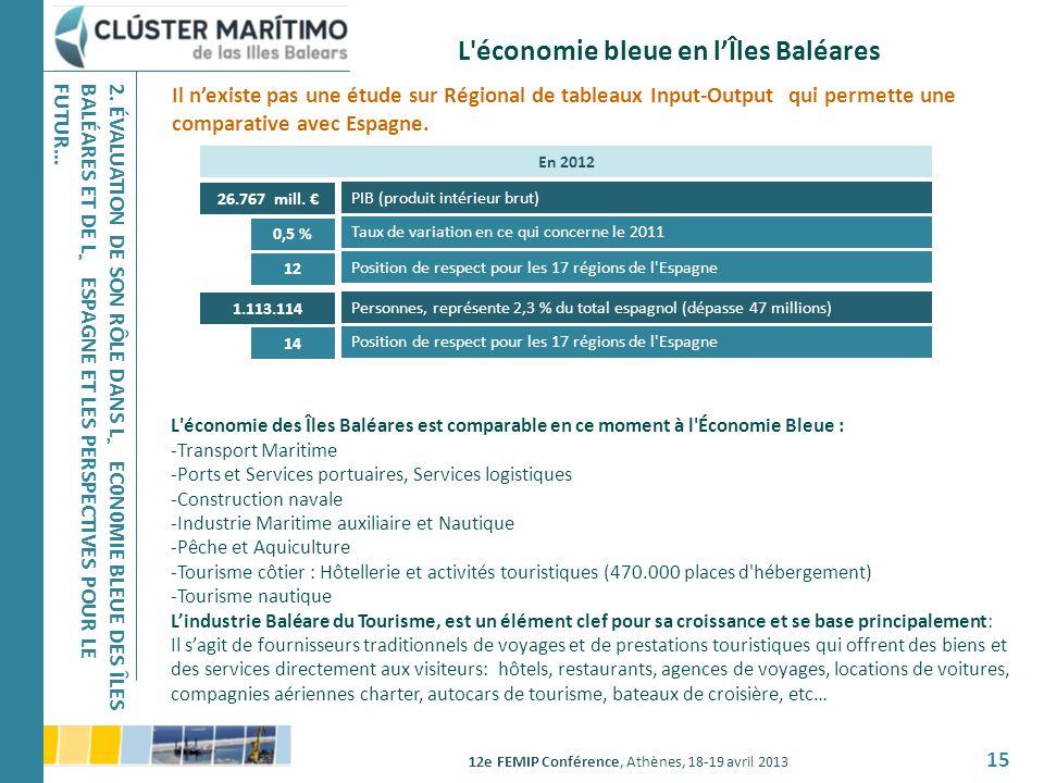 L économie bleue en l'Îles Baléares