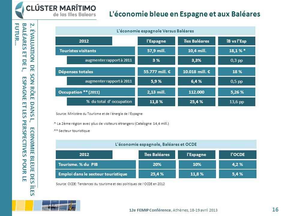L économie bleue en Espagne et aux Baléares