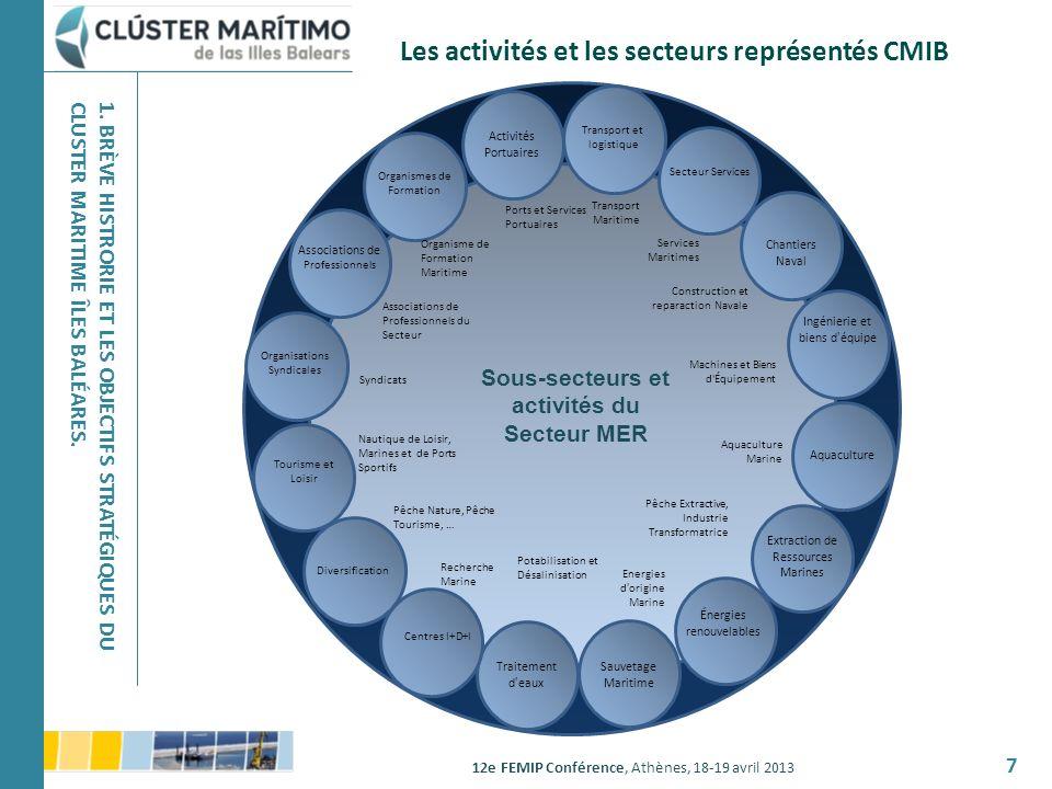 Les activités et les secteurs représentés CMIB