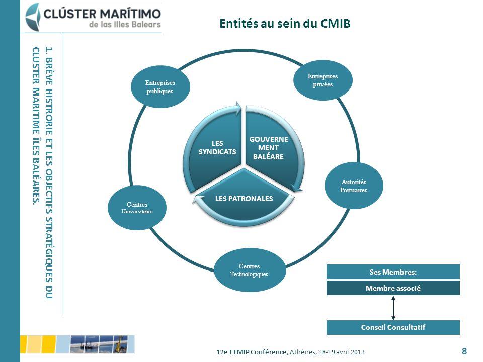 Entités au sein du CMIB 1. BRÈVE HISTRORIE ET LES OBJECTIFS STRATÉGIQUES DU CLUSTER MARITIME ÎLES BALÉARES.