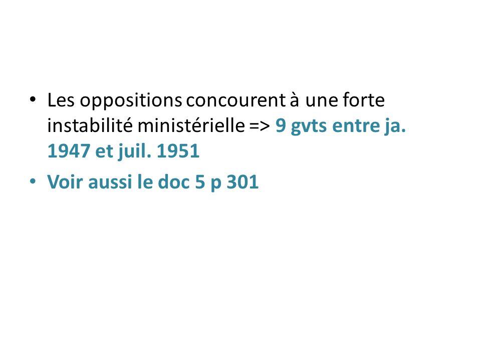 Les oppositions concourent à une forte instabilité ministérielle => 9 gvts entre ja. 1947 et juil. 1951
