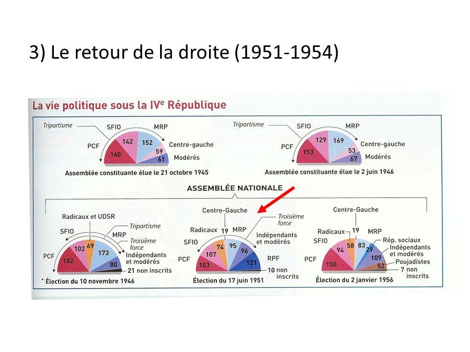 3) Le retour de la droite (1951-1954)
