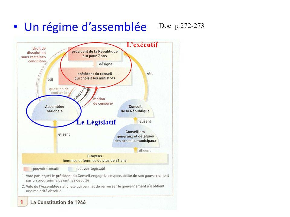 Un régime d'assemblée Doc p 272-273 L'exécutif Le Législatif