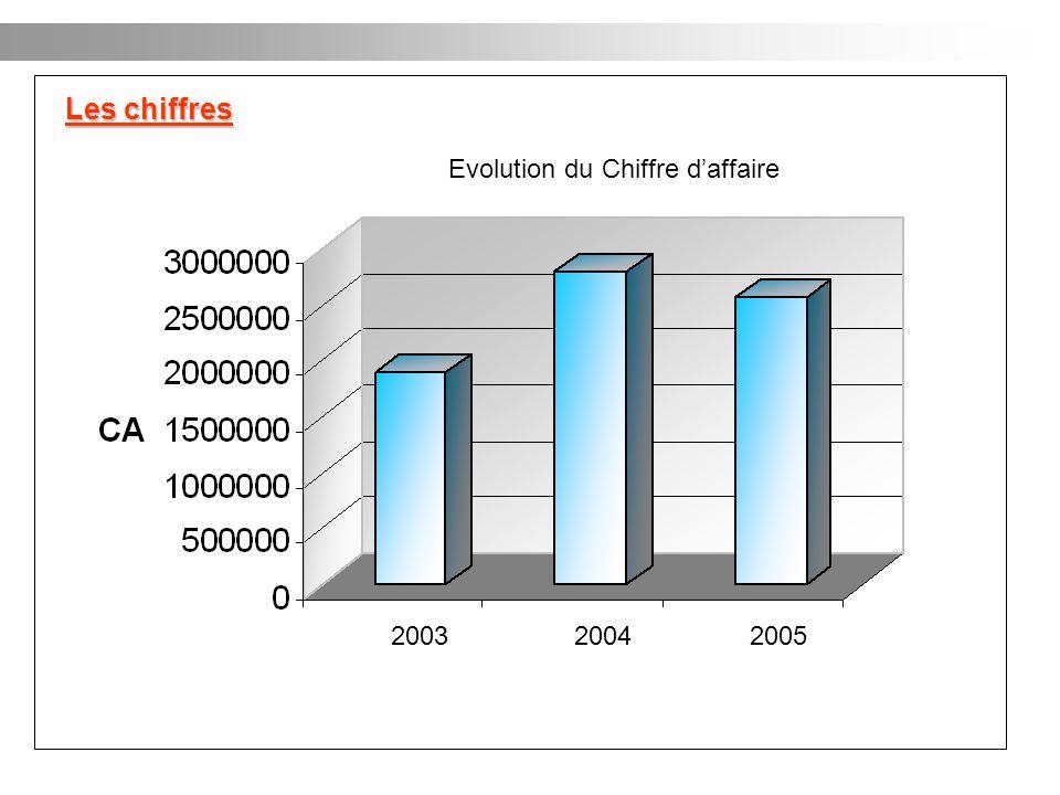 Les chiffres Evolution du Chiffre d'affaire 2003 2004 2005