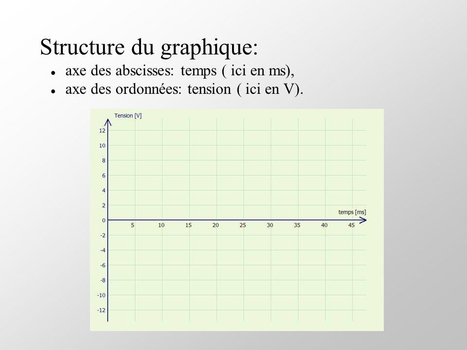 Structure du graphique: